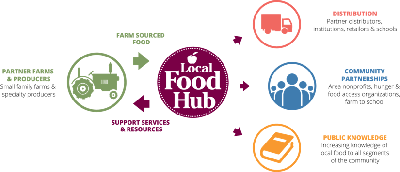 Manitoulin Food Hub